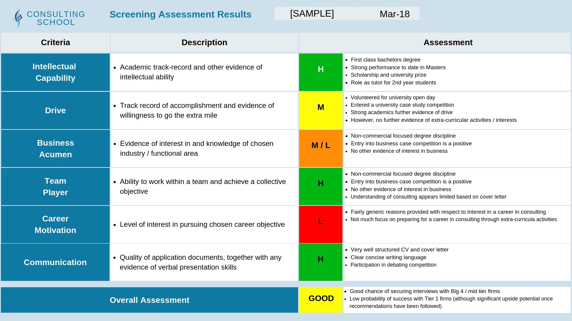 3. We complete a full screening assessment